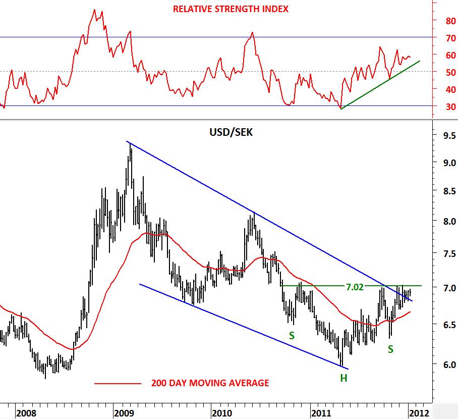 SEK/USD Overview