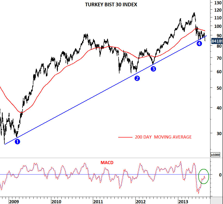 (THAILAND) SET INDEX & (TURKEY) BIST 30 INDEX | Tech Charts