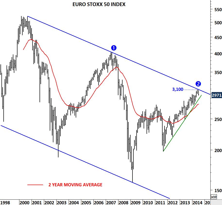 Euro Stoxx 50 | Quotazione indice STOXX50E - Investing.com