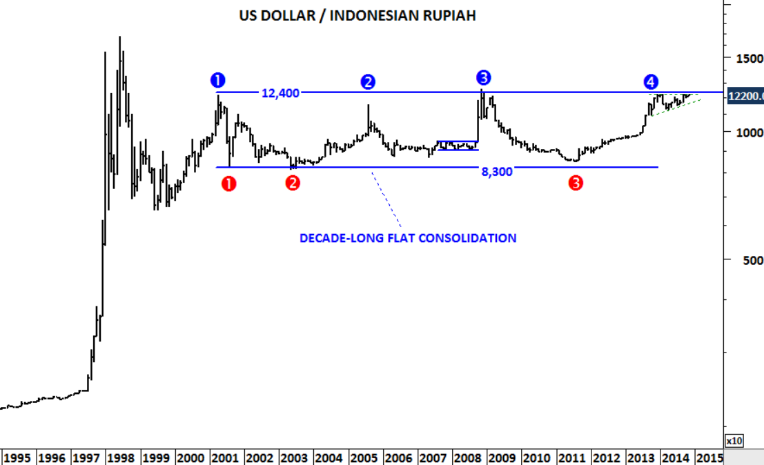 Monthly Scale Price Chart Of The Us Dollar Indonesian Rupiah
