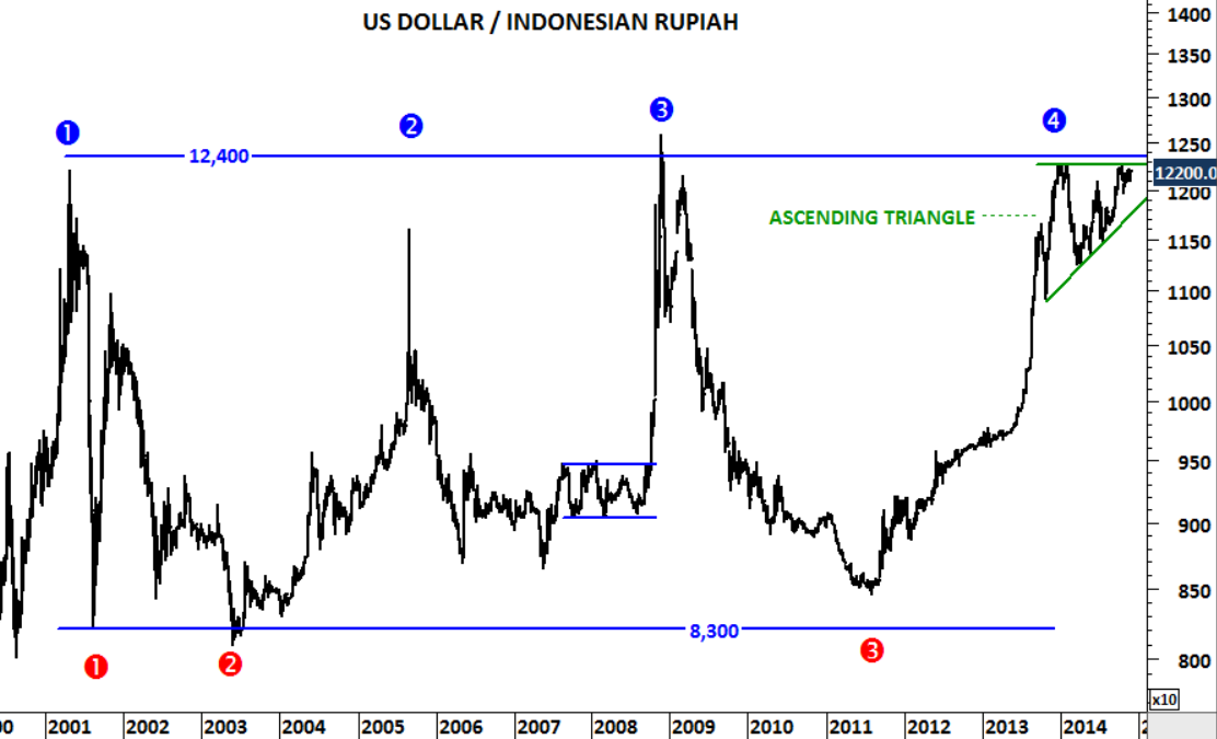 Weekly Scale Price Chart Of The U S Dollar Indonesian Rupiah