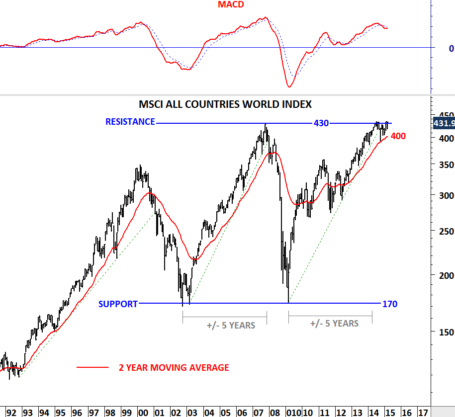 MSCI ALL COUNTRIES WORLD INDEX