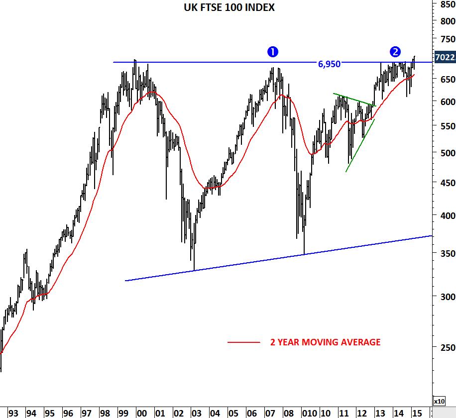 UK FTSE 100 INDEX