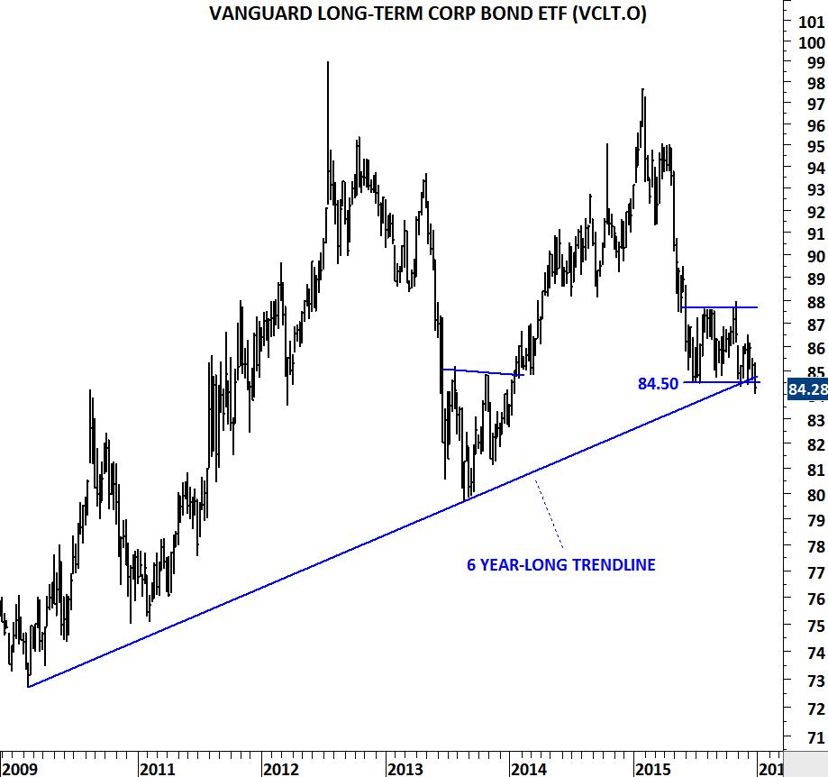 Headlines for Vanguard Long-Term Bond Index Fund;Investor (MFD:VBLTX)