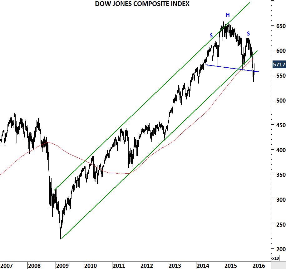 DOW JONES COMPOSITE INDEX III