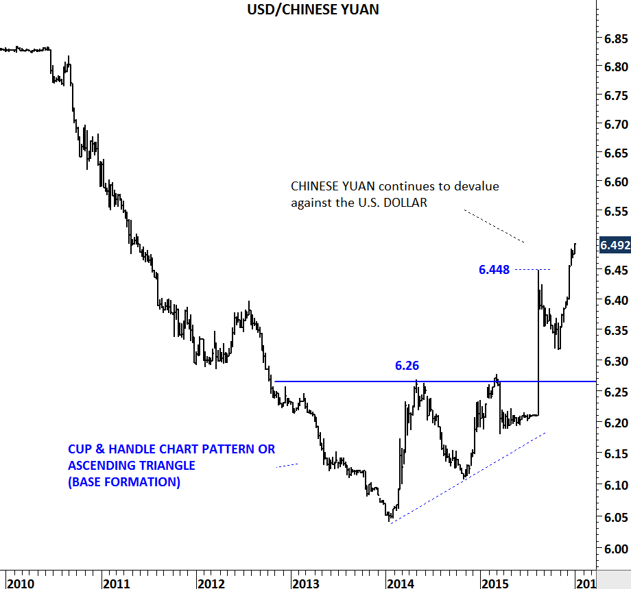 Emerging Market Currencies Archives