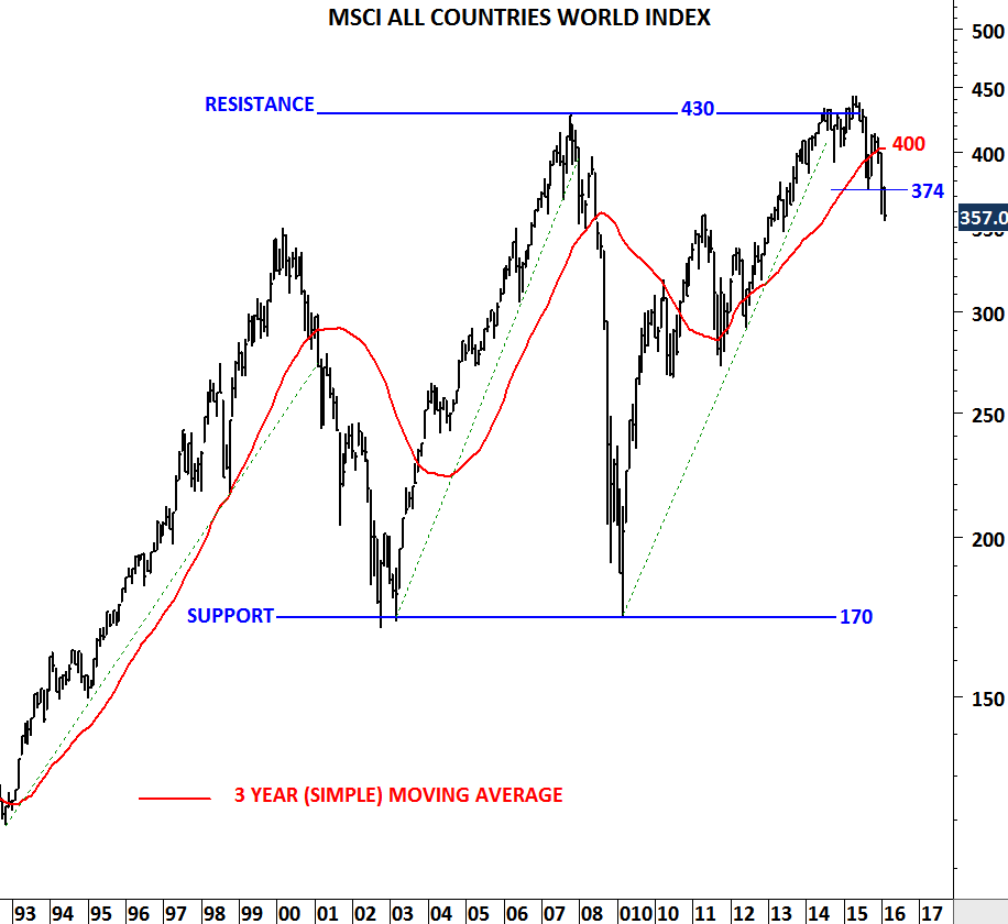 MSCI Index Derivatives