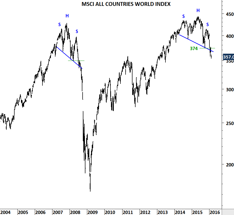 MSCI ALL COUNTRIES WORLD INDEX II