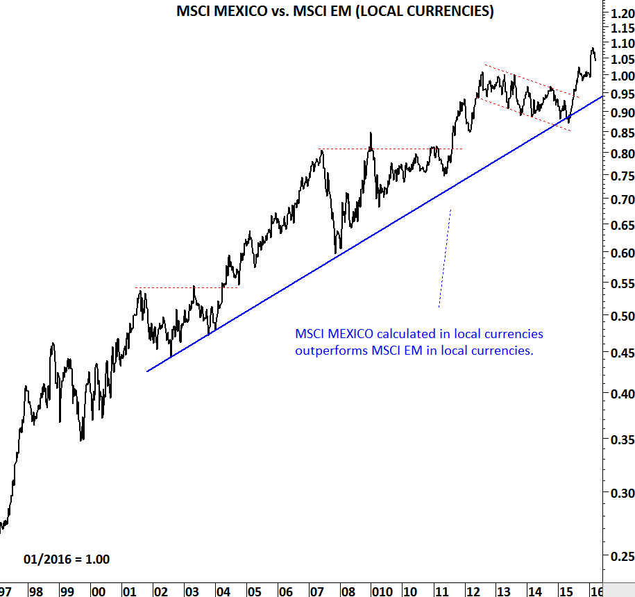 Relative performance ratio between MSCI MEXICO and MSCI EM in local currencies