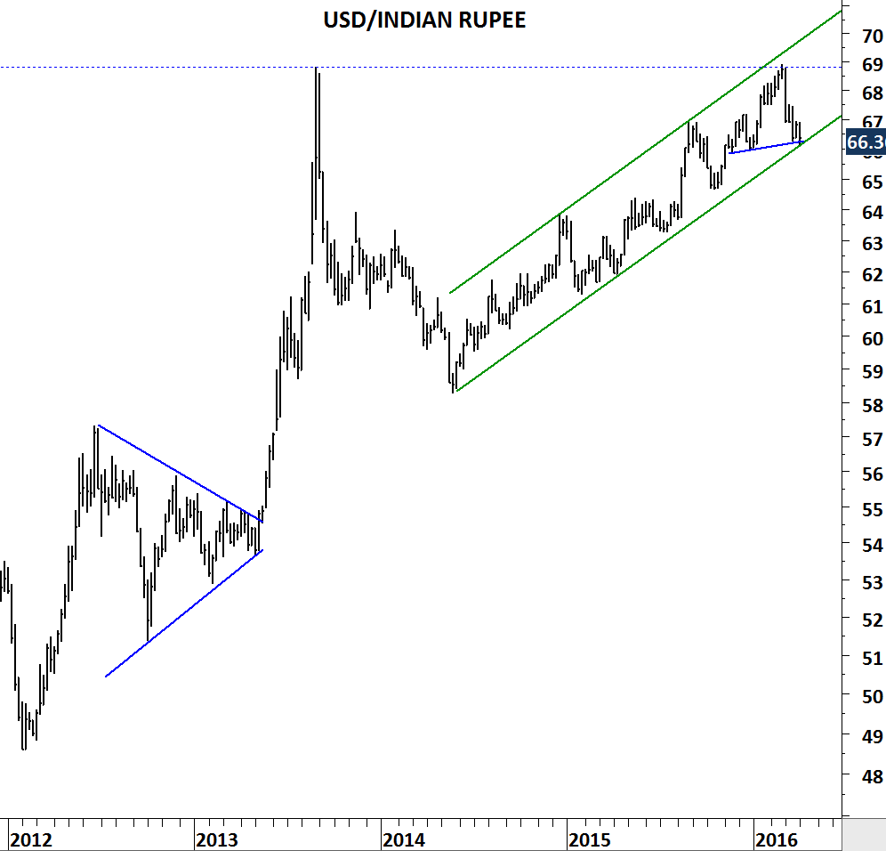 Us Dollar Indian Ru Weekly Price Chart