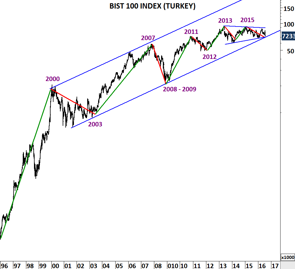 TURKEY BIST 100 | Tech Charts