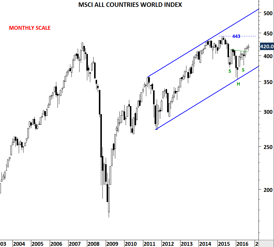 Monthly scale price chart of MSCI ACWI
