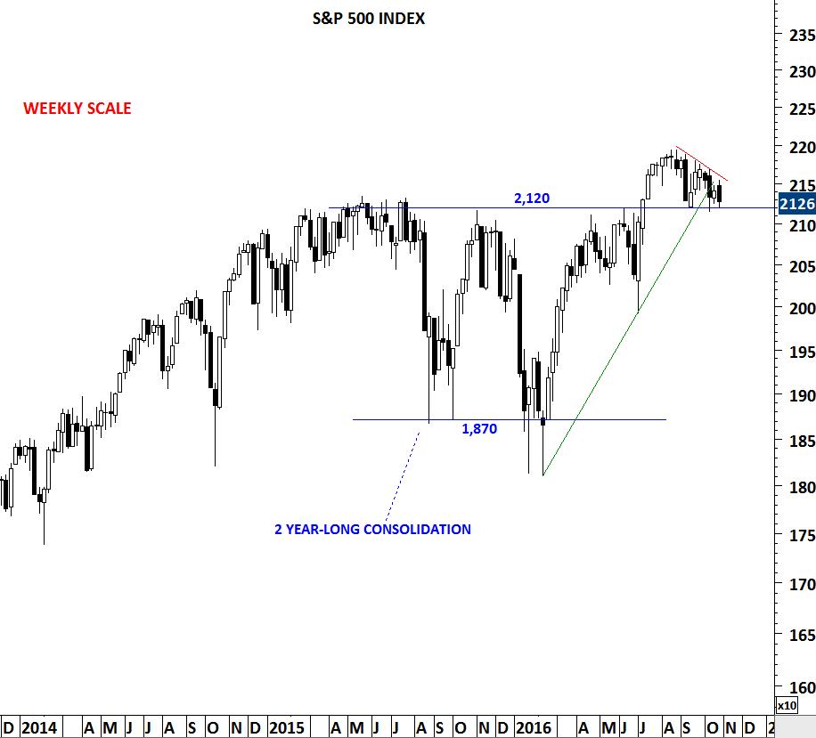 The market sentiment indicator