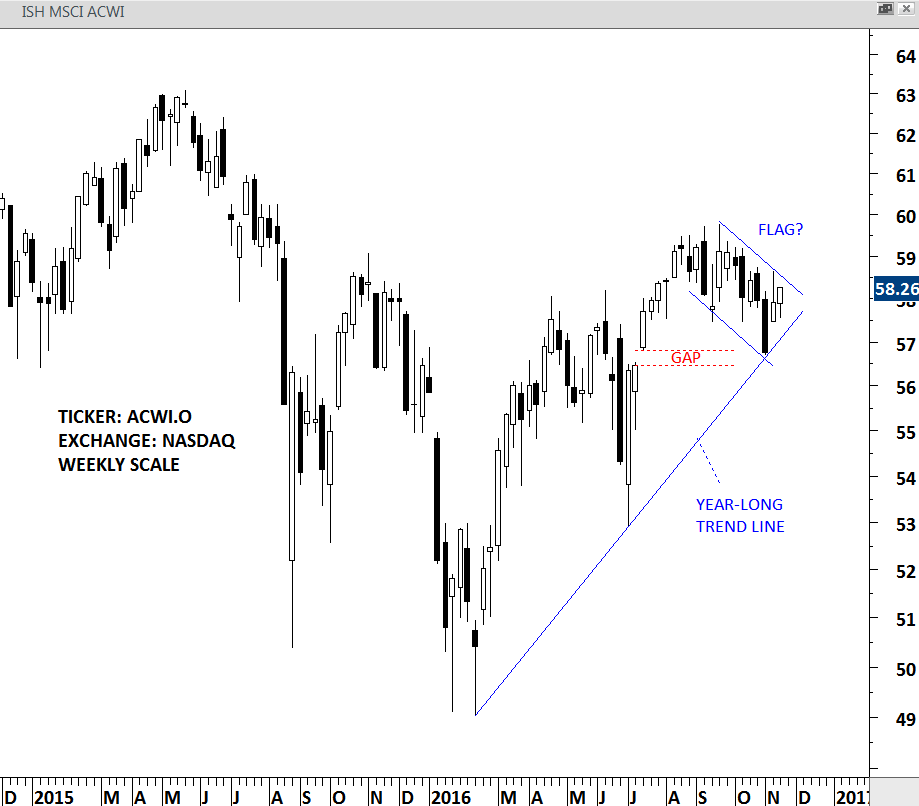 ACWI ETF weekly scale price chart