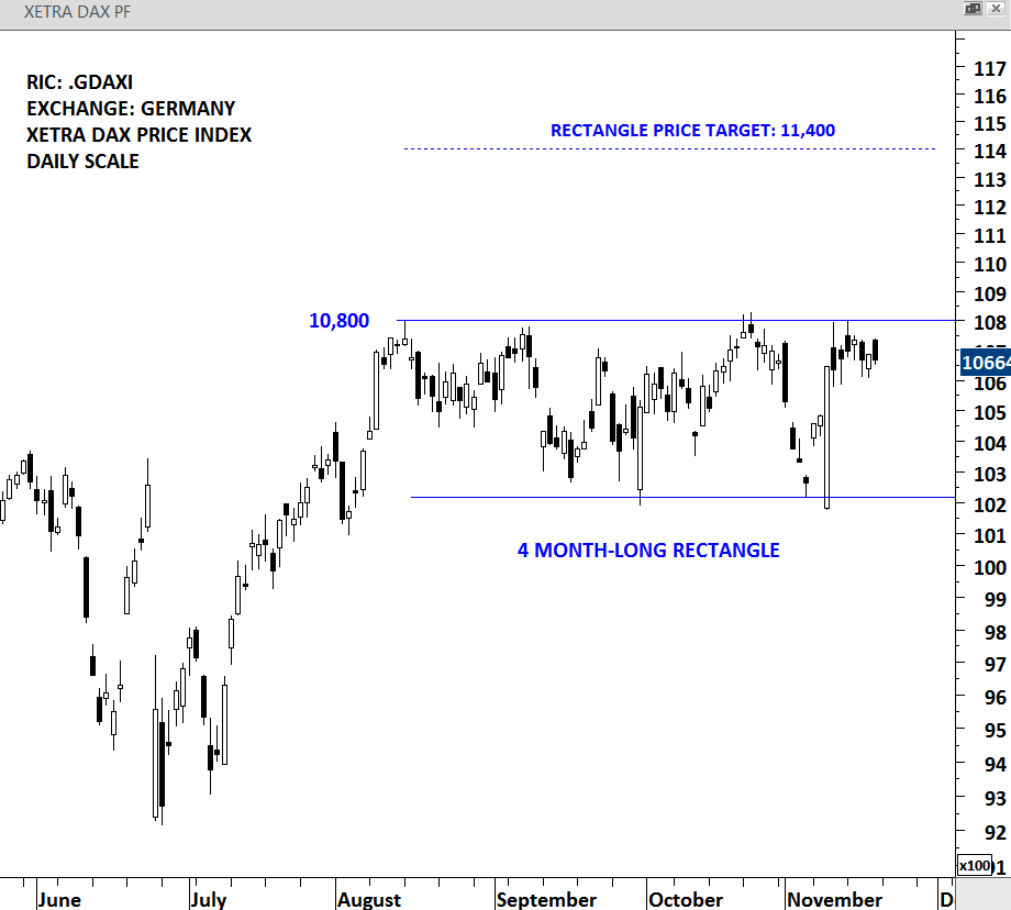 GERMANY DAX INDEX Archives | Tech Charts
