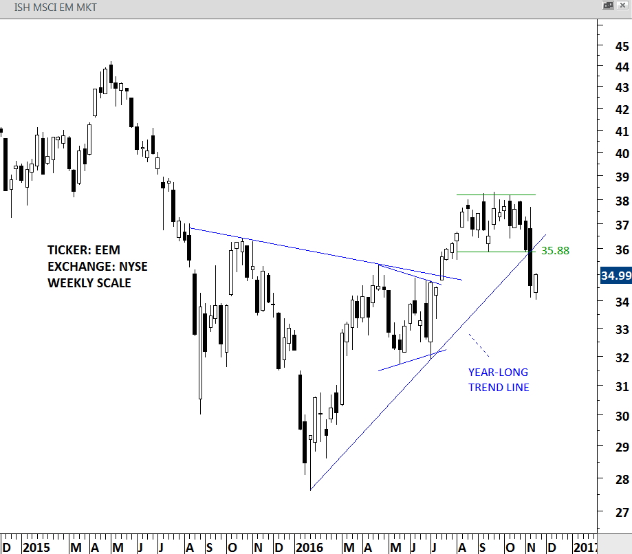 EEM ETF weekly scale price chart