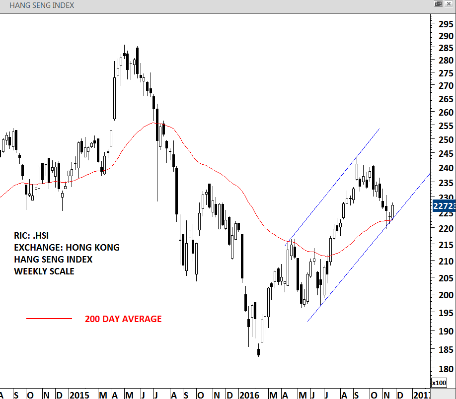 Hang seng index option trading