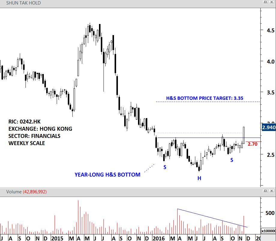 SHUN TAK HOLDING weekly scale price chart