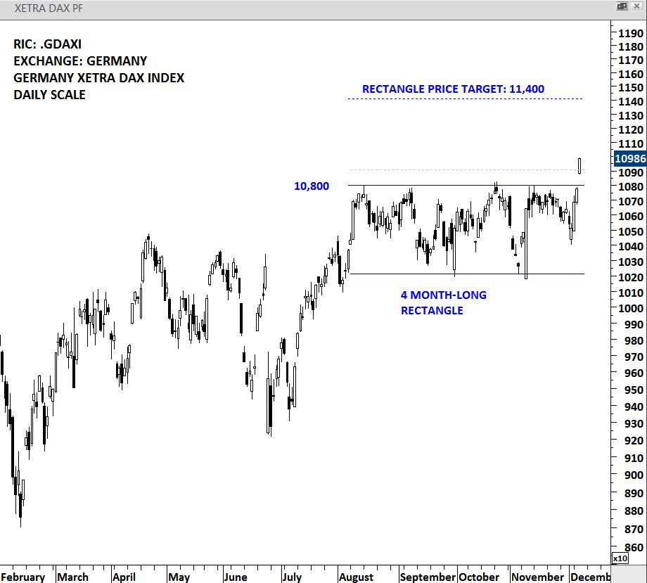GERMANY DAX INDEX - DAILY SCALE