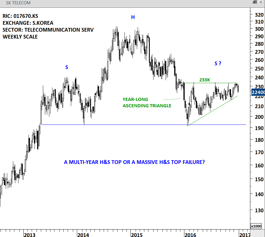 SK TELECOM - WEEKLY SCALE