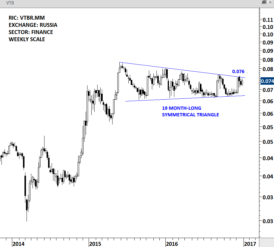 BANK VTB - WEEKLY SCALE