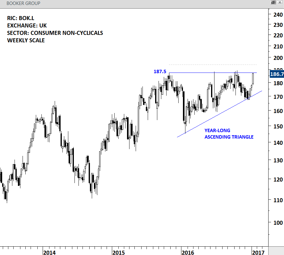 BOOKER GROUP - WEEKLY SCALE