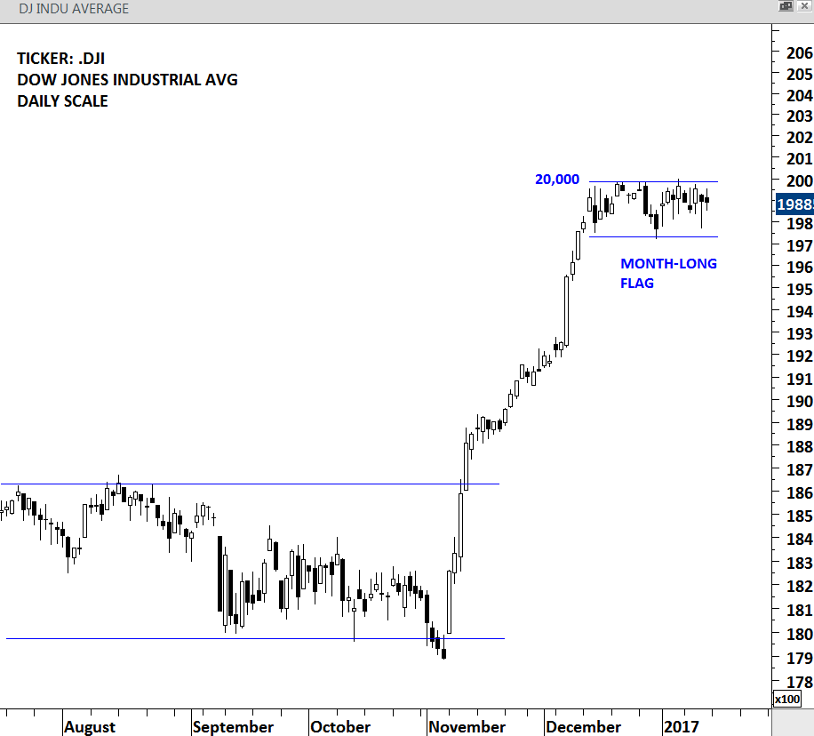 DJIA - DAILY SCALE