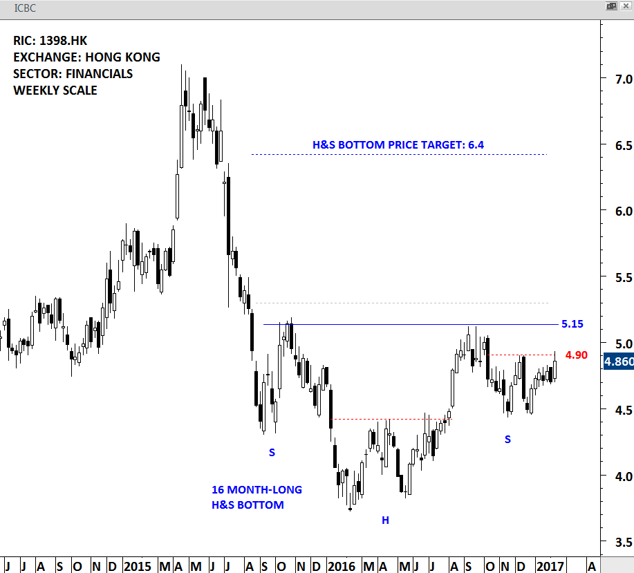 ICBC - WEEKLY SCALE