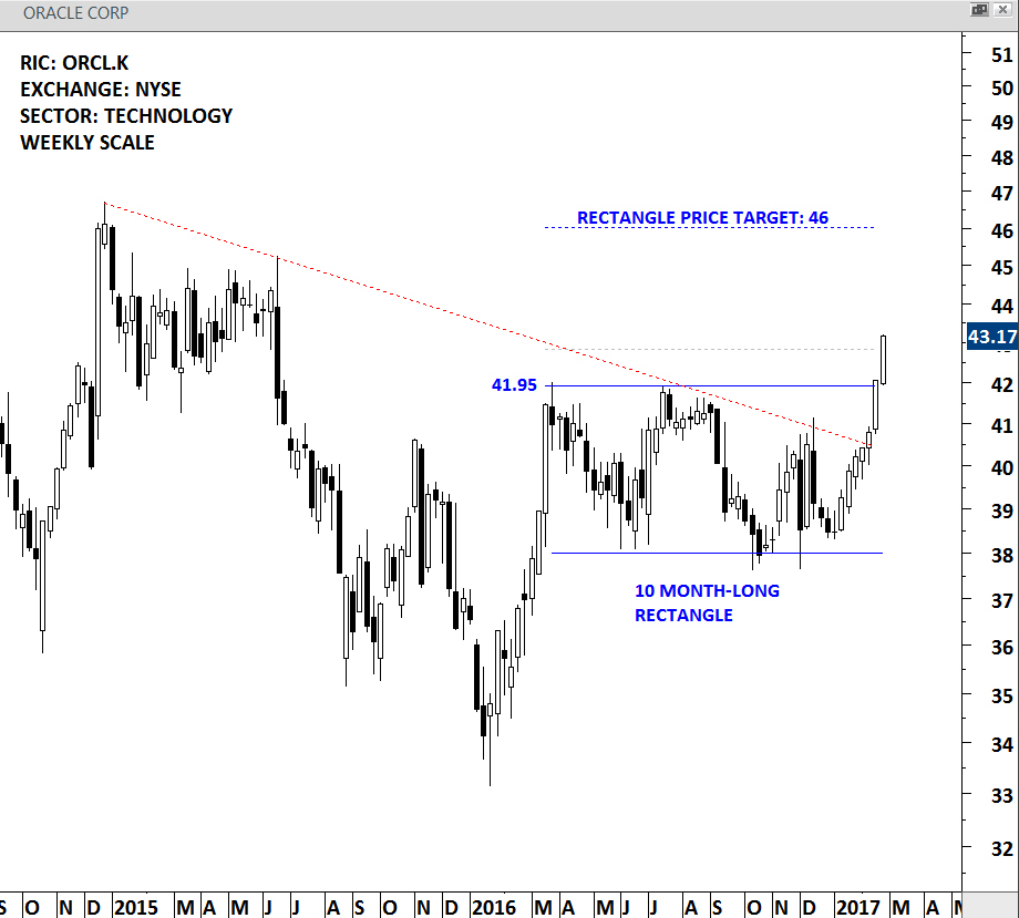 ORACLE CORP - WEEKLY SCALE