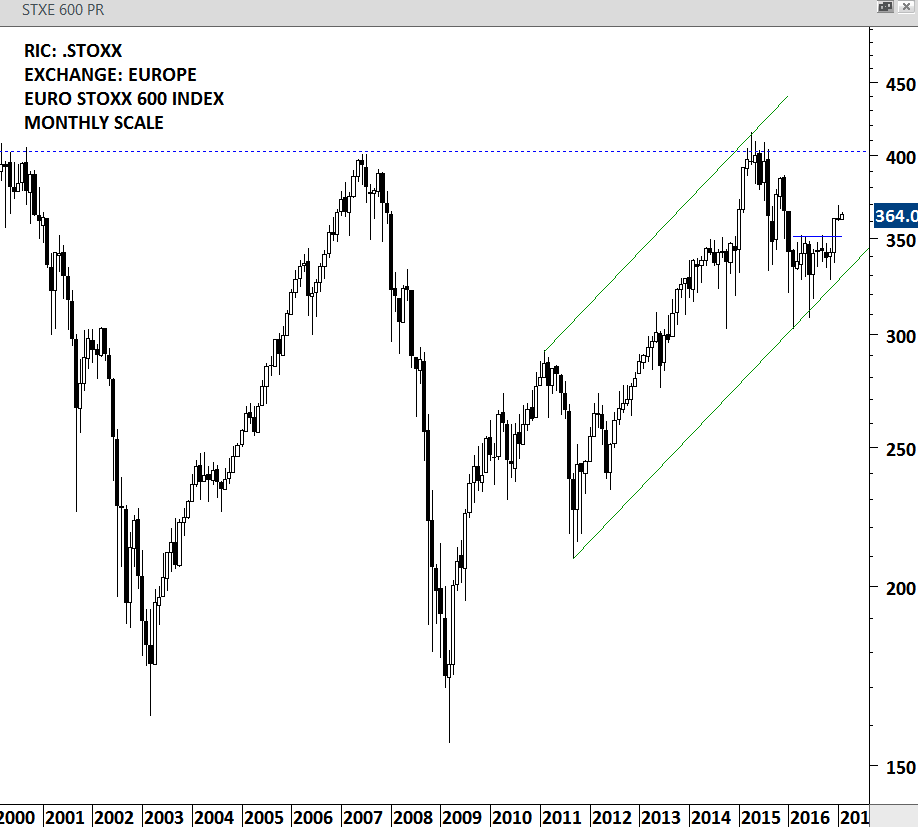 EURO STOXX 600 - MONTHLY SCALE