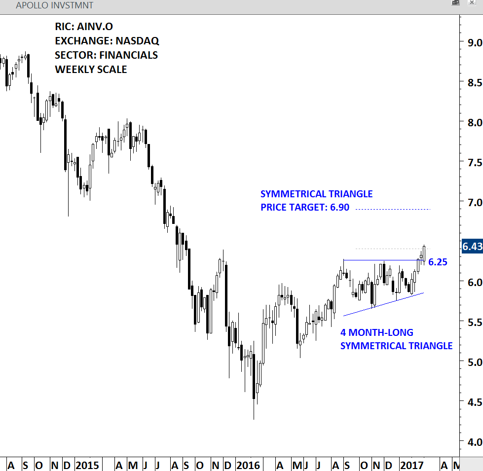 APOLLO INV - WEEKLY SCALE