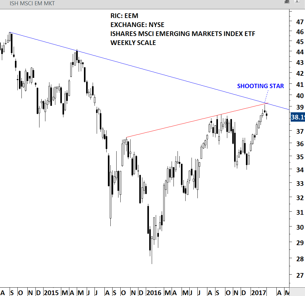 ISHARES MSCI EMERGING MARKETS ETF - WEEKLY SCALE