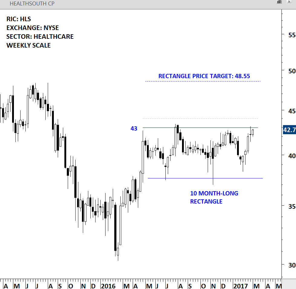 HEALTH SOUTH CORP - WEEKLY SCALE